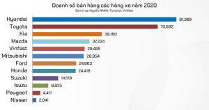 THỊ TRƯỜNG Ô TÔ VIỆT 2020 – xe Hàn tăng trưởng, xe Nhật giật lùi